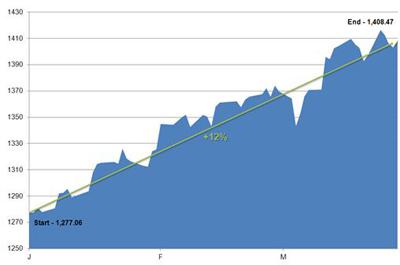 04_02_2012_1STCHART(revised)