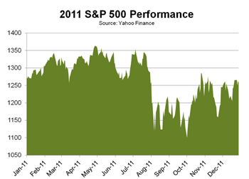 S & P 500 Chart (01-05-12)