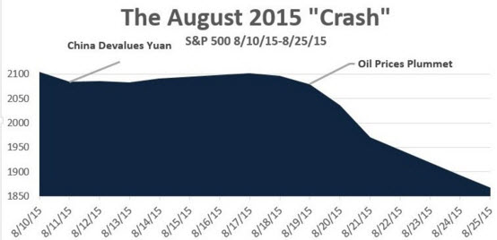 august_2015_correction_graph