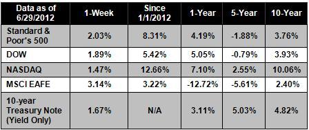 07-02-2012 Chart