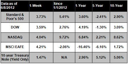 06-11-2012 Chart
