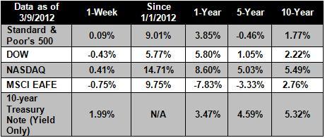 3-12-2012_Chart