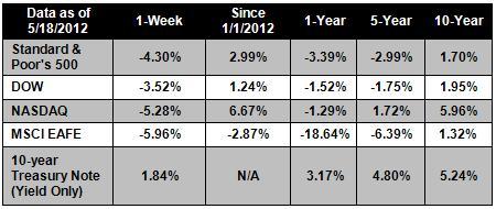 05-21-2012 Chart